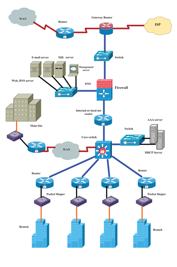 Network Design Network Design With Network Design Which